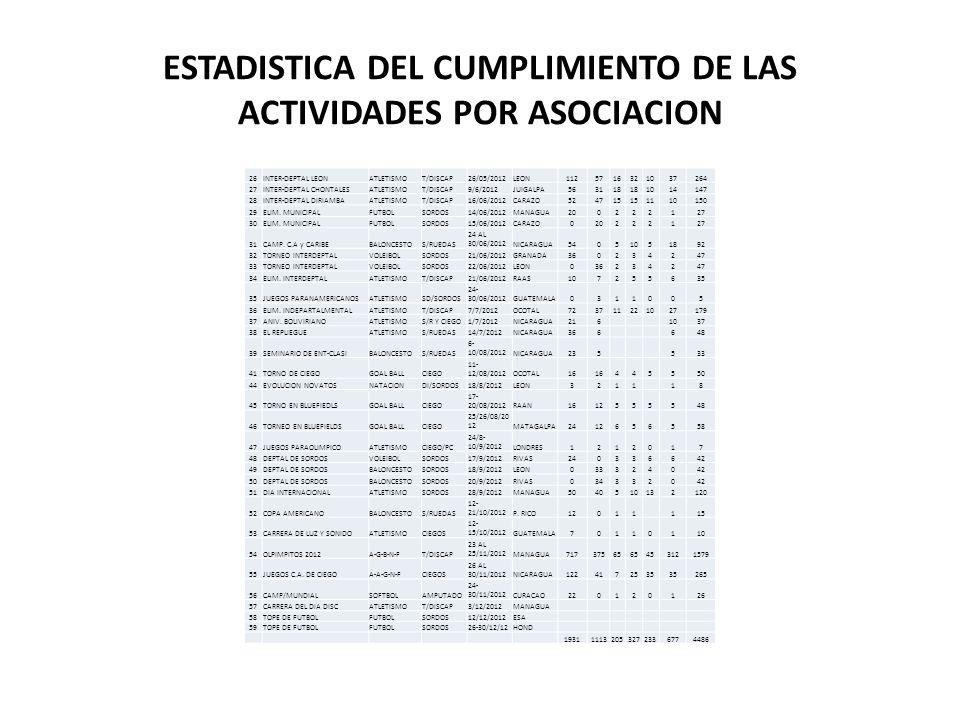 ESTADISTICA DEL CUMPLIMIENTO DE LAS ACTIVIDADES POR ASOCIACION