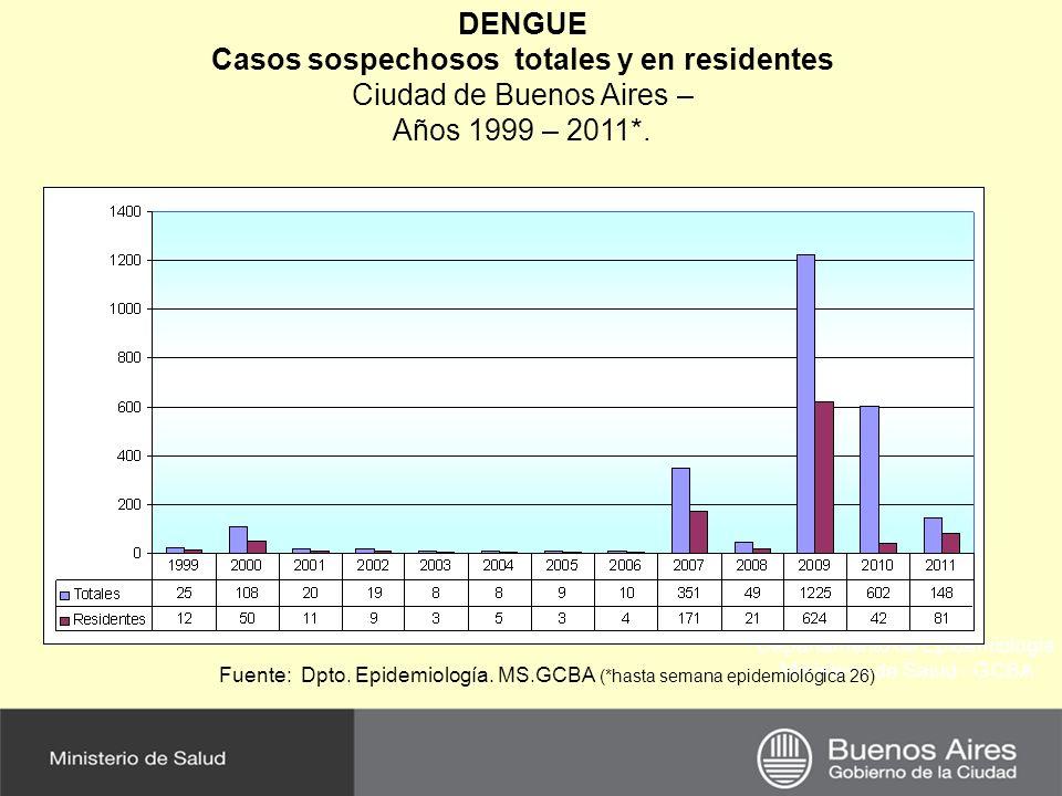 Casos sospechosos totales y en residentes