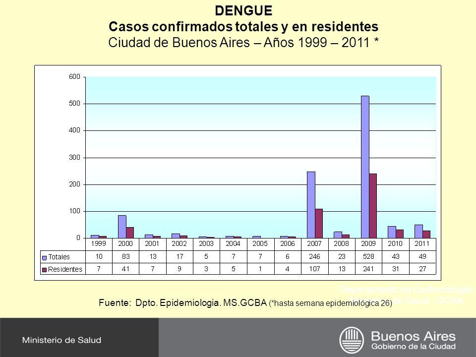 Casos confirmados totales y en residentes