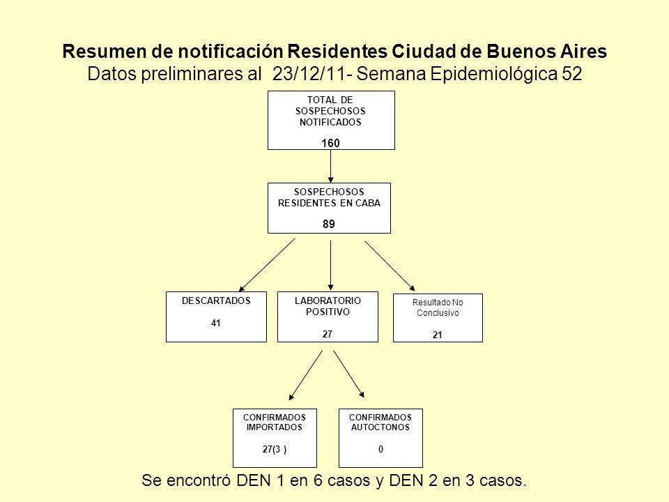 CONFIRMADOS AUTOCTONOS TOTAL DE SOSPECHOSOS NOTIFICADOS