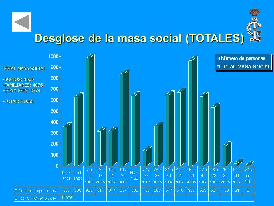 Desglose de la masa social (TOTALES)
