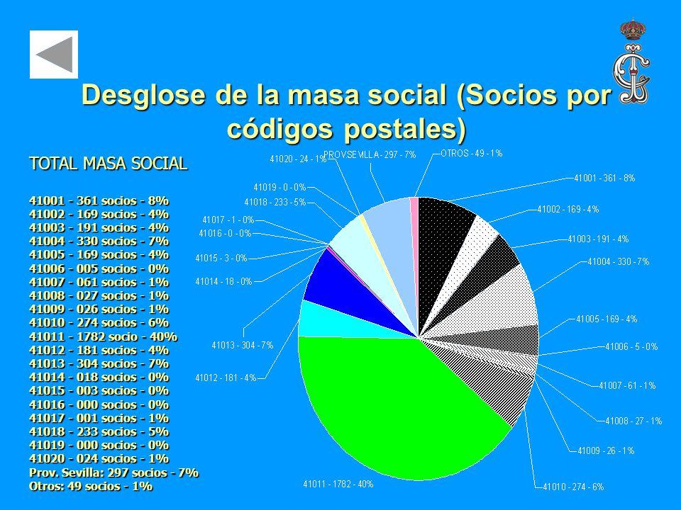 Desglose de la masa social (Socios por códigos postales)
