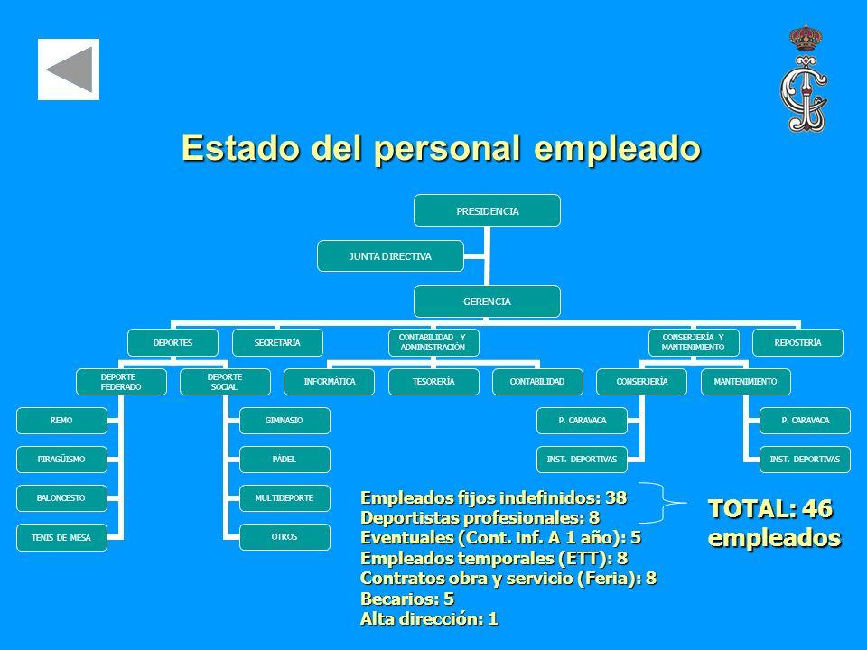 Estado del personal empleado