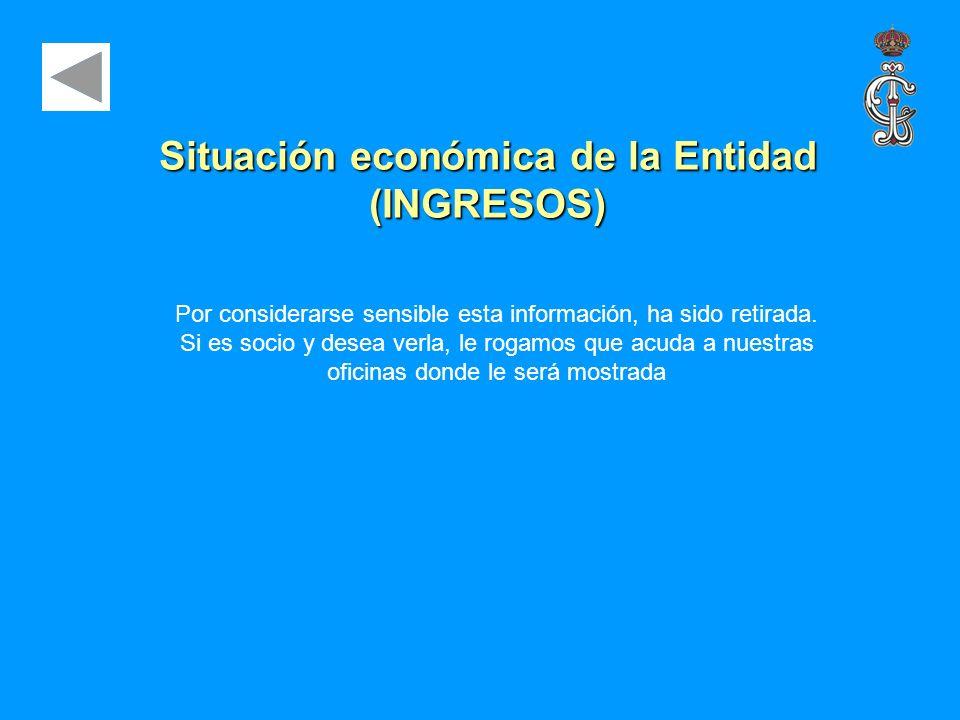 Situación económica de la Entidad (INGRESOS)