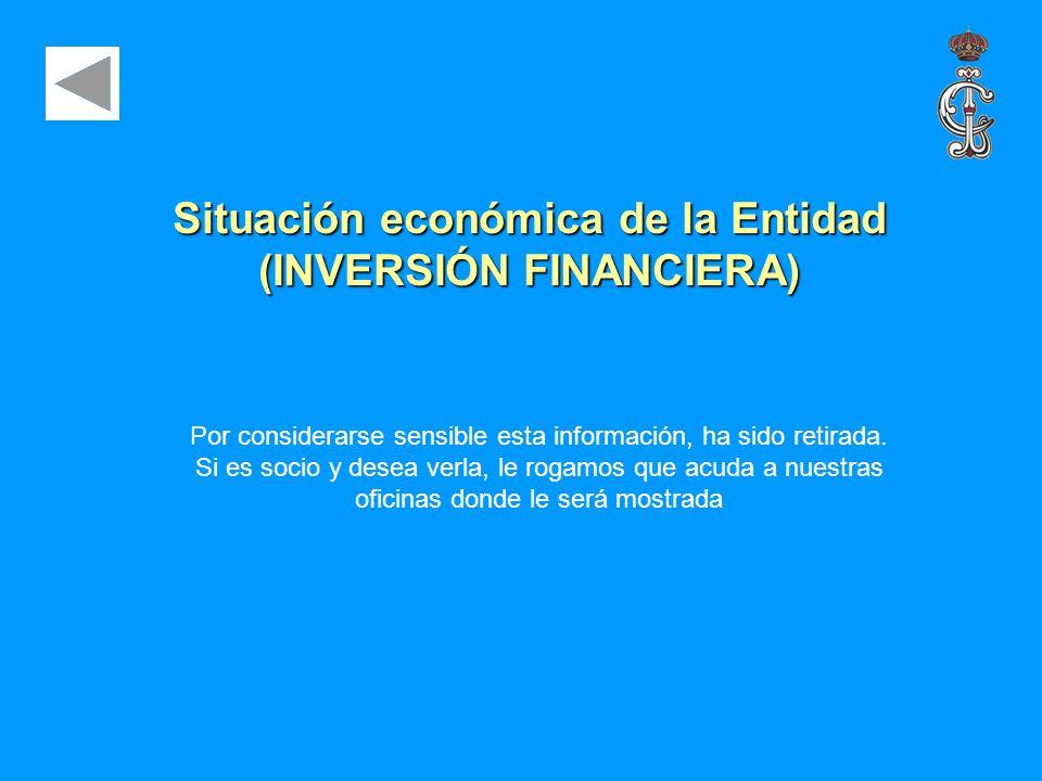 Situación económica de la Entidad (INVERSIÓN FINANCIERA)