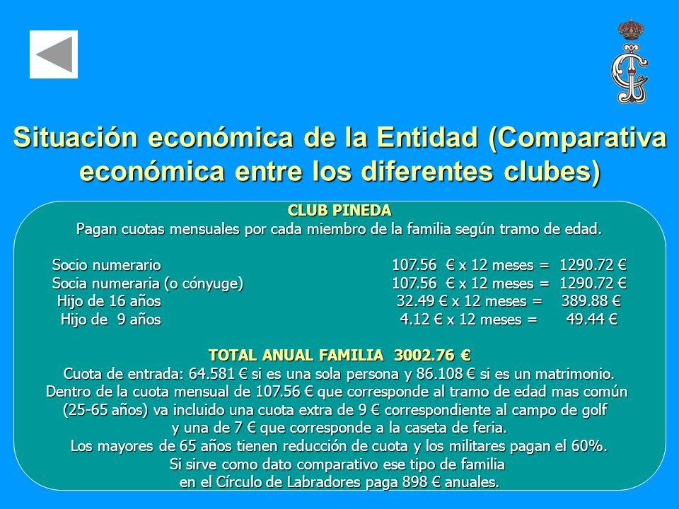 Situación económica de la Entidad (Comparativa económica entre los diferentes clubes)