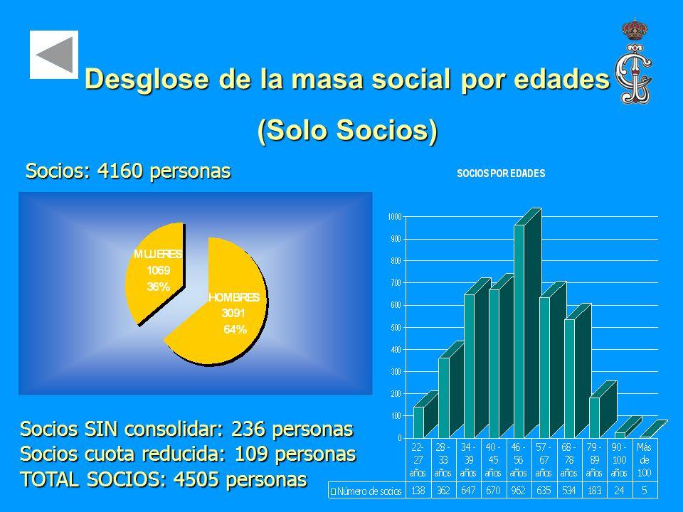Desglose de la masa social por edades