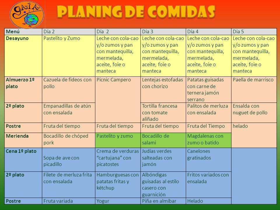 Planing de comidas Menú Día 2 Día 2 Día 3 Día 4 Día 5 Desayuno