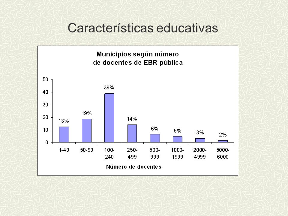 Características educativas