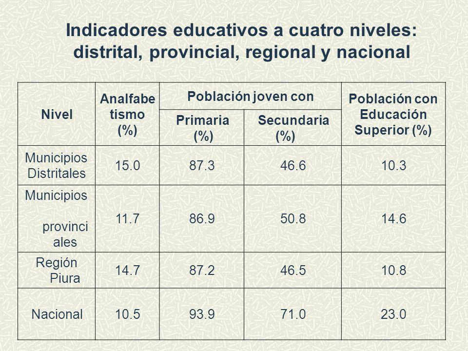 Indicadores educativos a cuatro niveles: distrital, provincial, regional y nacional