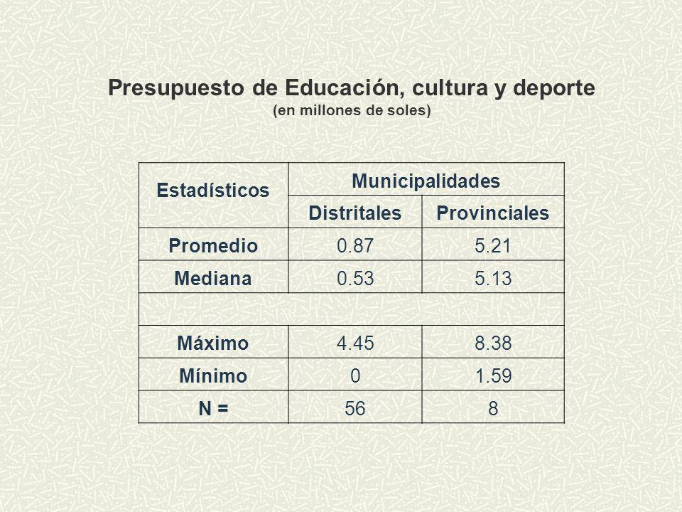 Presupuesto de Educación, cultura y deporte (en millones de soles)