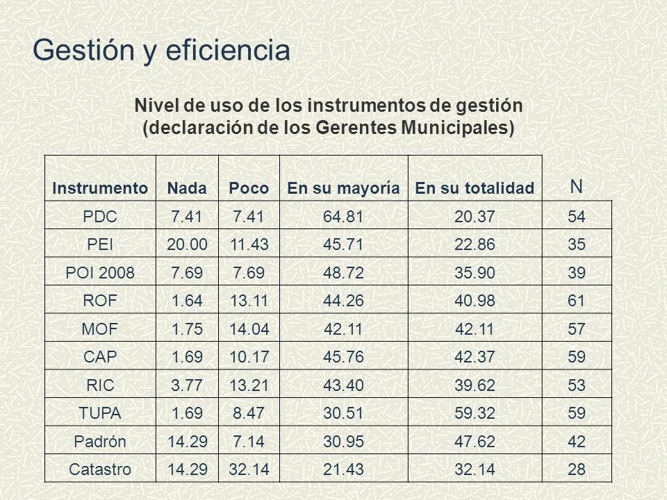 Gestión y eficiencia Nivel de uso de los instrumentos de gestión (declaración de los Gerentes Municipales)