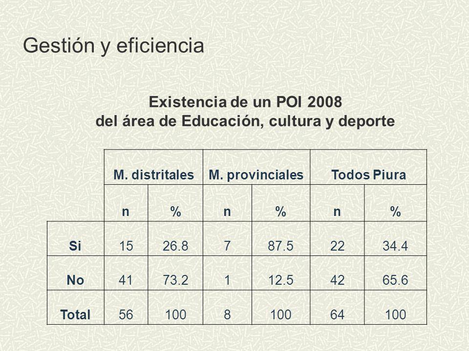 Existencia de un POI 2008 del área de Educación, cultura y deporte