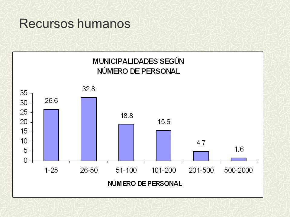 Recursos humanos La cuarta parte tiene hasta 25 funcionarios, empleados y obreros. Casi 60% tiene hasta 50 personas trabajando en la municipalidad.