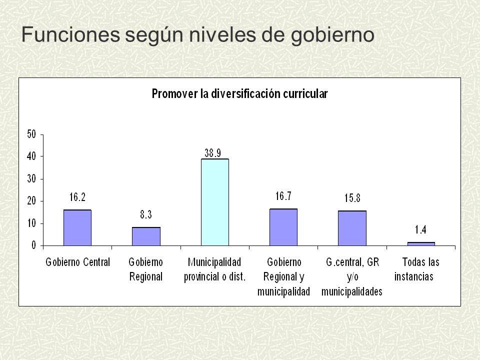 Funciones según niveles de gobierno