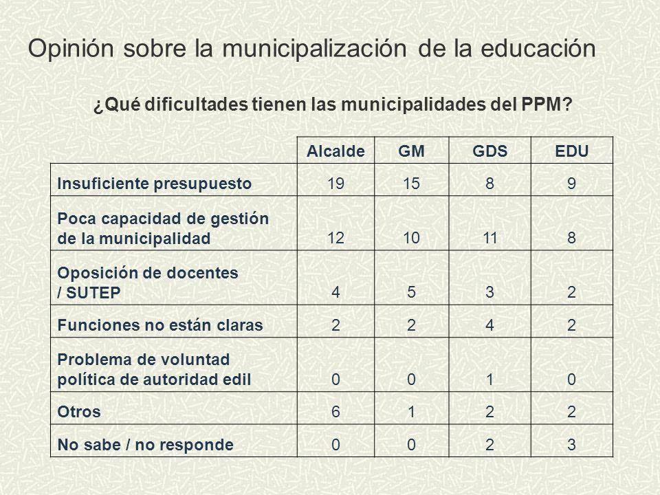 ¿Qué dificultades tienen las municipalidades del PPM