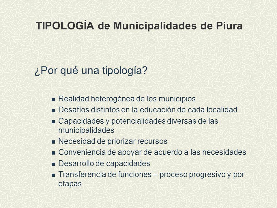 TIPOLOGÍA de Municipalidades de Piura
