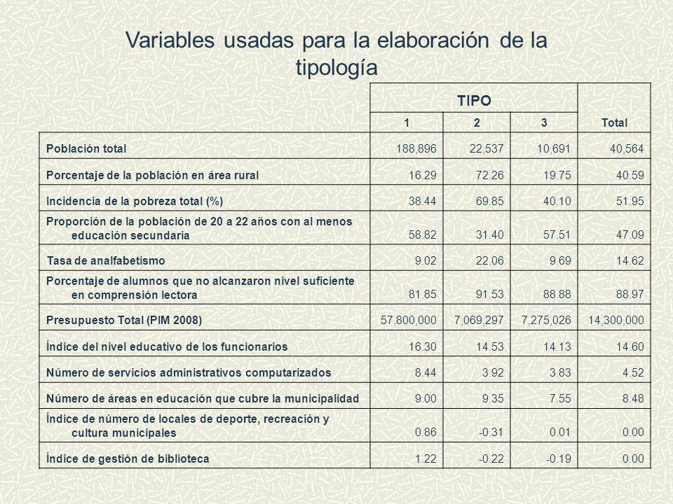 Variables usadas para la elaboración de la tipología