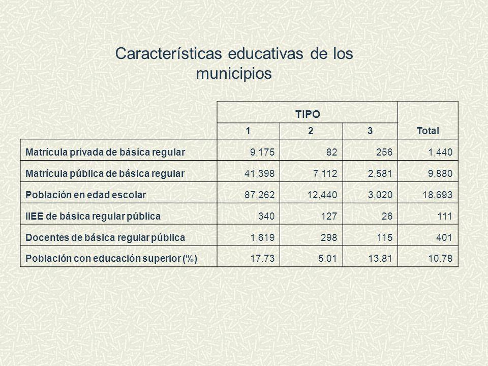 Características educativas de los municipios
