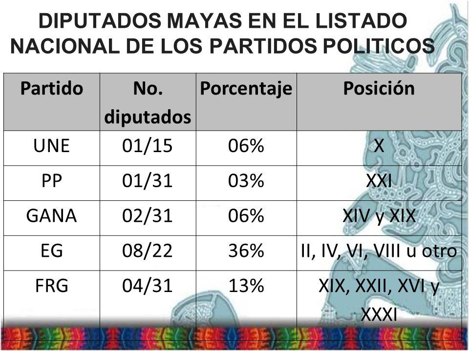 DIPUTADOS MAYAS EN EL LISTADO NACIONAL DE LOS PARTIDOS POLITICOS