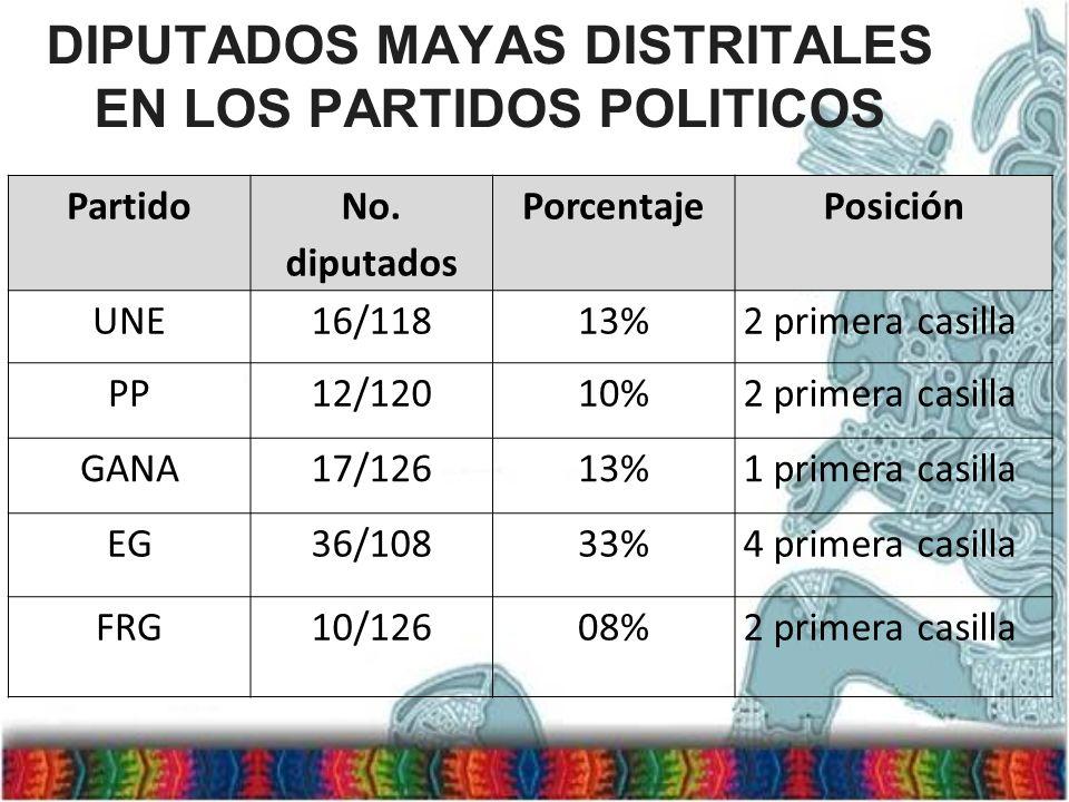 DIPUTADOS MAYAS DISTRITALES EN LOS PARTIDOS POLITICOS