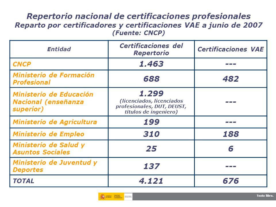 Certificaciones del Repertorio