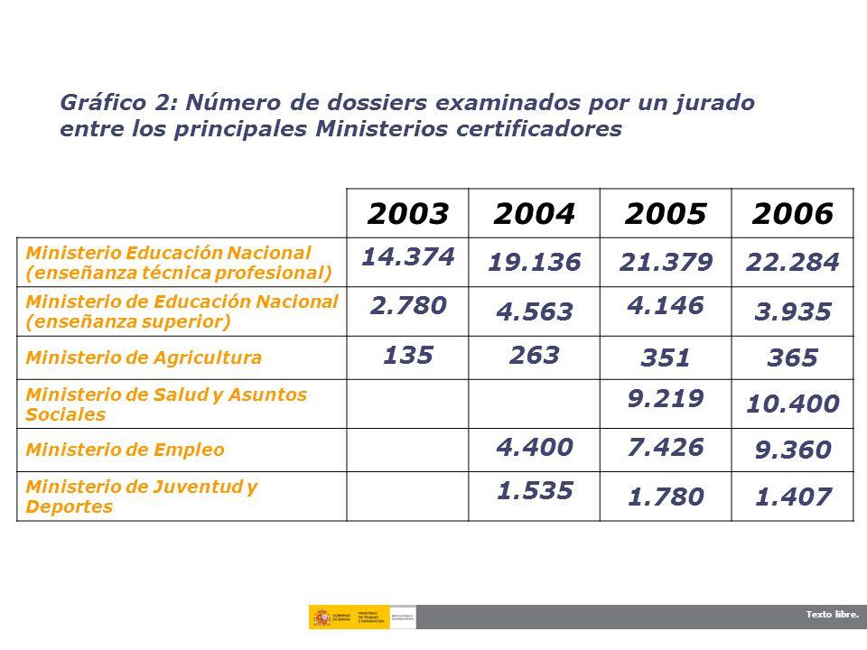 Gráfico 2: Número de dossiers examinados por un jurado entre los principales Ministerios certificadores