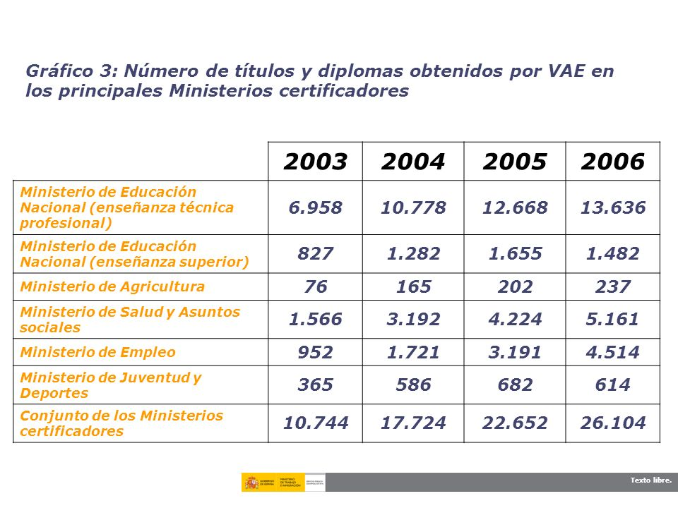 Gráfico 3: Número de títulos y diplomas obtenidos por VAE en los principales Ministerios certificadores