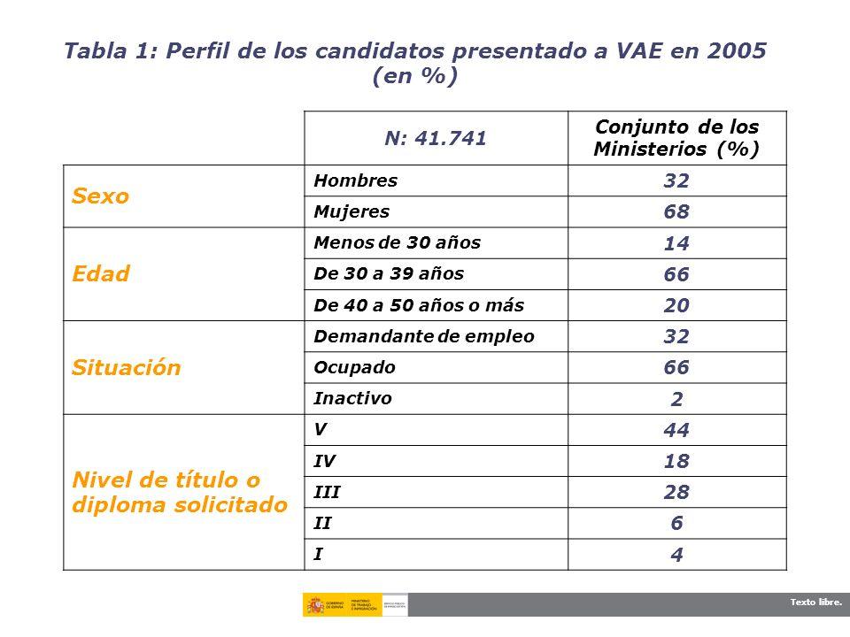 Tabla 1: Perfil de los candidatos presentado a VAE en 2005 (en %)