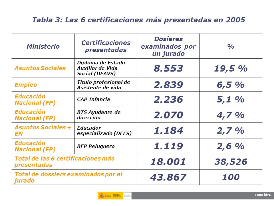 Certificaciones presentadas Dosieres examinados por un jurado