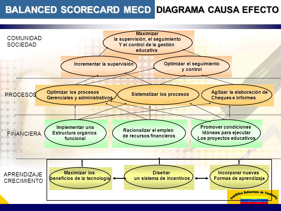 BALANCED SCORECARD MECD DIAGRAMA CAUSA EFECTO