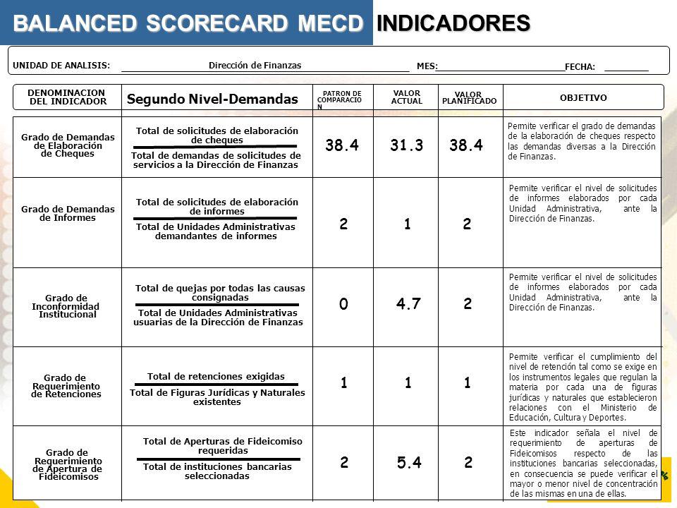 BALANCED SCORECARD MECD INDICADORES