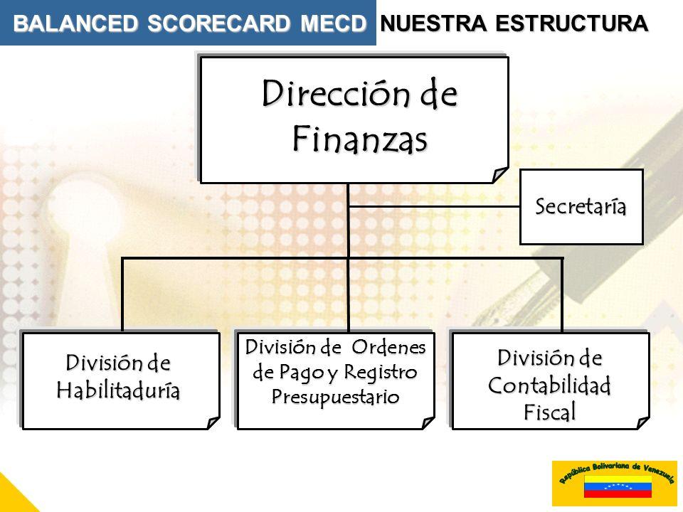 Dirección de Finanzas BALANCED SCORECARD MECD NUESTRA ESTRUCTURA