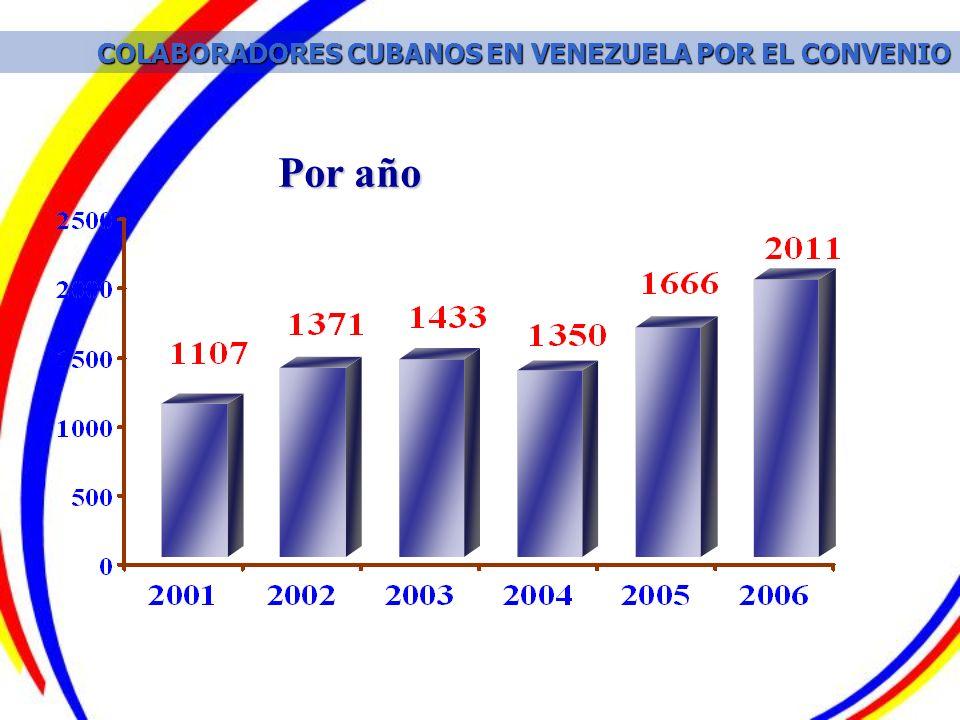 COLABORADORES CUBANOS EN VENEZUELA POR EL CONVENIO