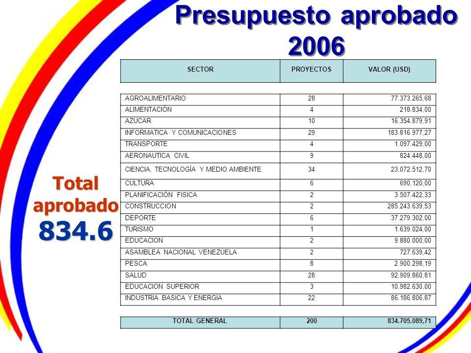 Presupuesto aprobado 2006 Total aprobado 834.6 SECTOR PROYECTOS