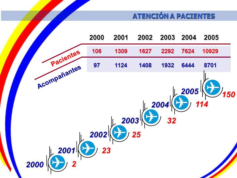 ATENCIÓN A PACIENTES 2000. 2001. 2002. 2003. 2004. 2005. Pacientes. Acompañantes. 7624. 2292.