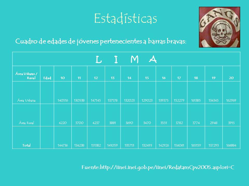 Estadísticas Cuadro de edades de jóvenes pertenecientes a barras bravas: L I M A. Área Urbano / Rural.
