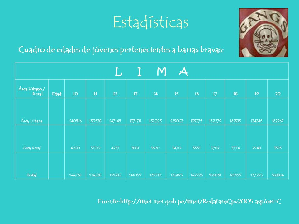 EstadísticasCuadro de edades de jóvenes pertenecientes a barras bravas: L I M A. Área Urbano / Rural.