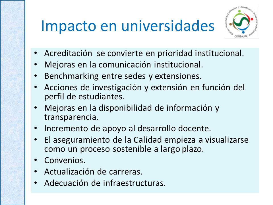 Impacto en universidades