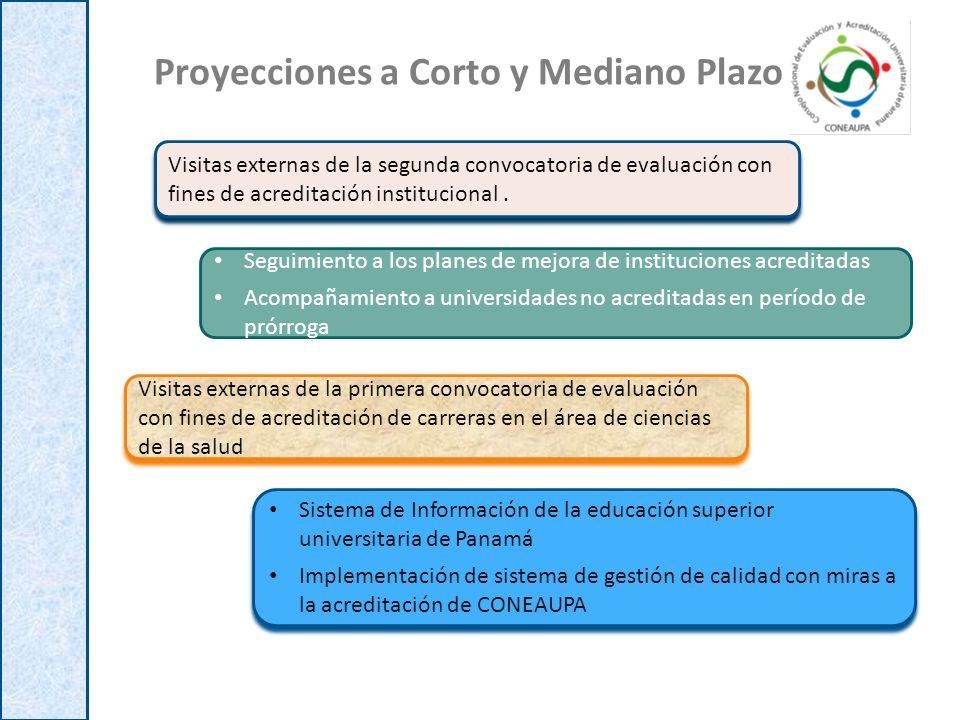 Proyecciones a Corto y Mediano Plazo