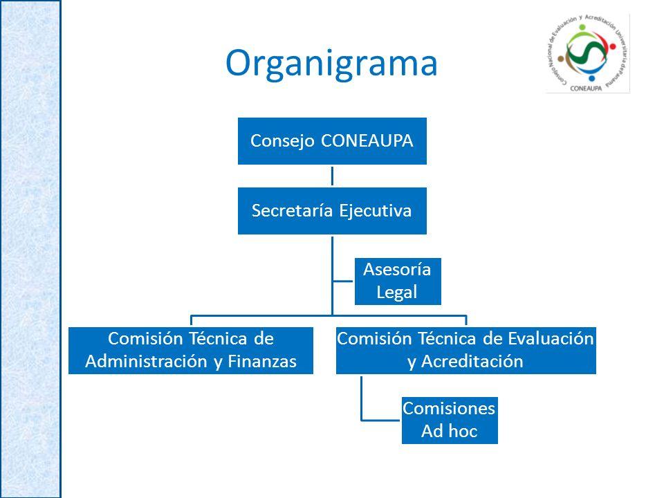 Organigrama Consejo CONEAUPA Secretaría Ejecutiva
