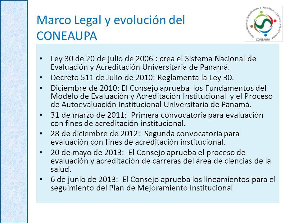 Marco Legal y evolución del CONEAUPA