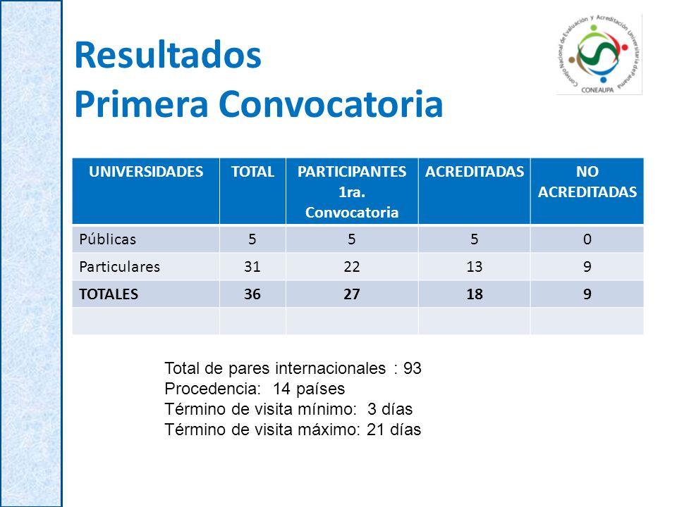 Resultados Primera Convocatoria