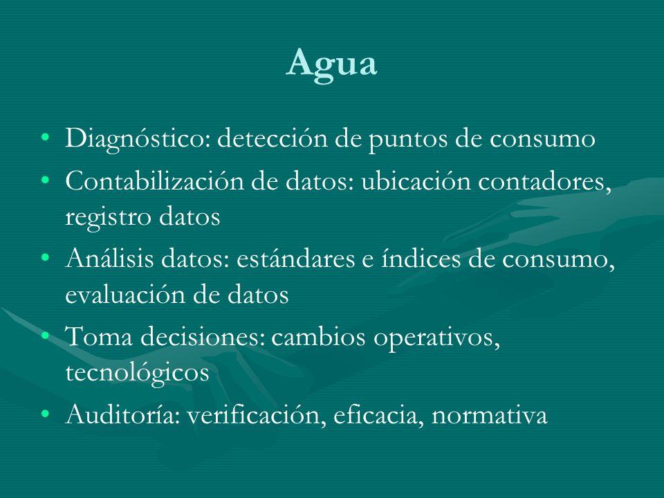 Agua Diagnóstico: detección de puntos de consumo