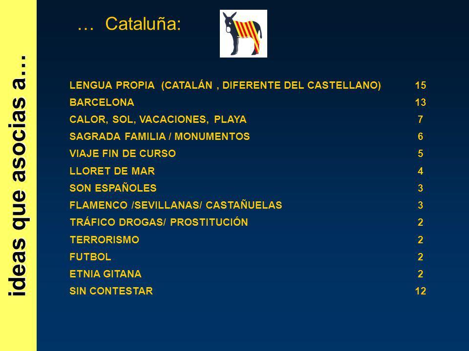 ideas que asocias a… … Cataluña:
