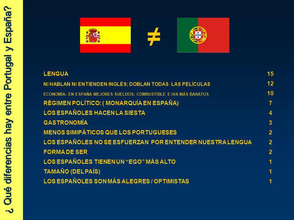 ¿ Qué diferencias hay entre Portugal y España