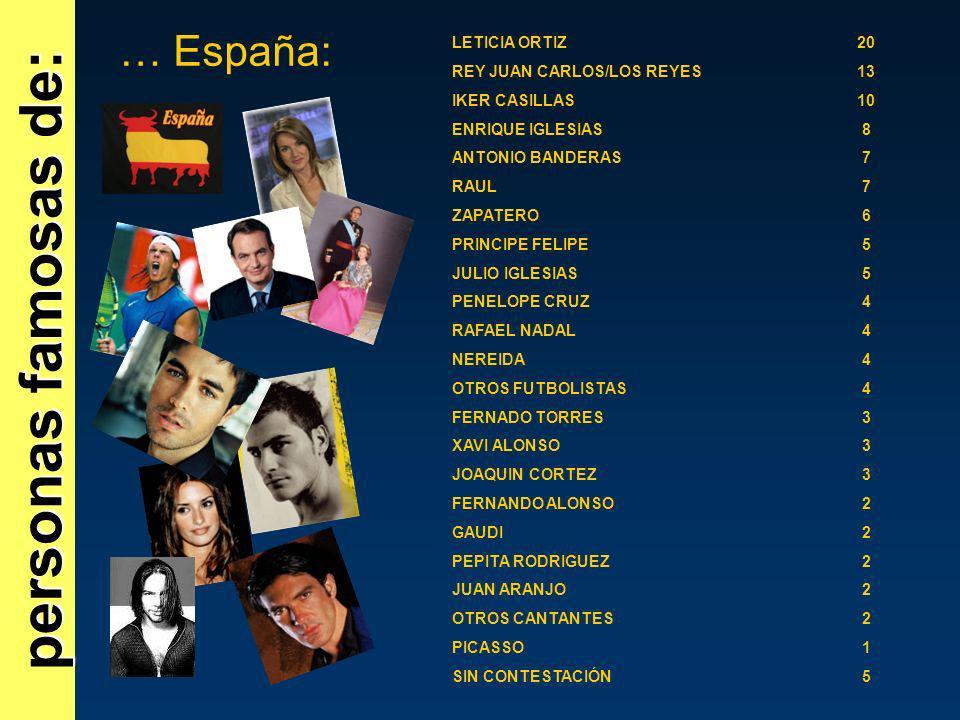 personas famosas de: … España: LETICIA ORTIZ 20
