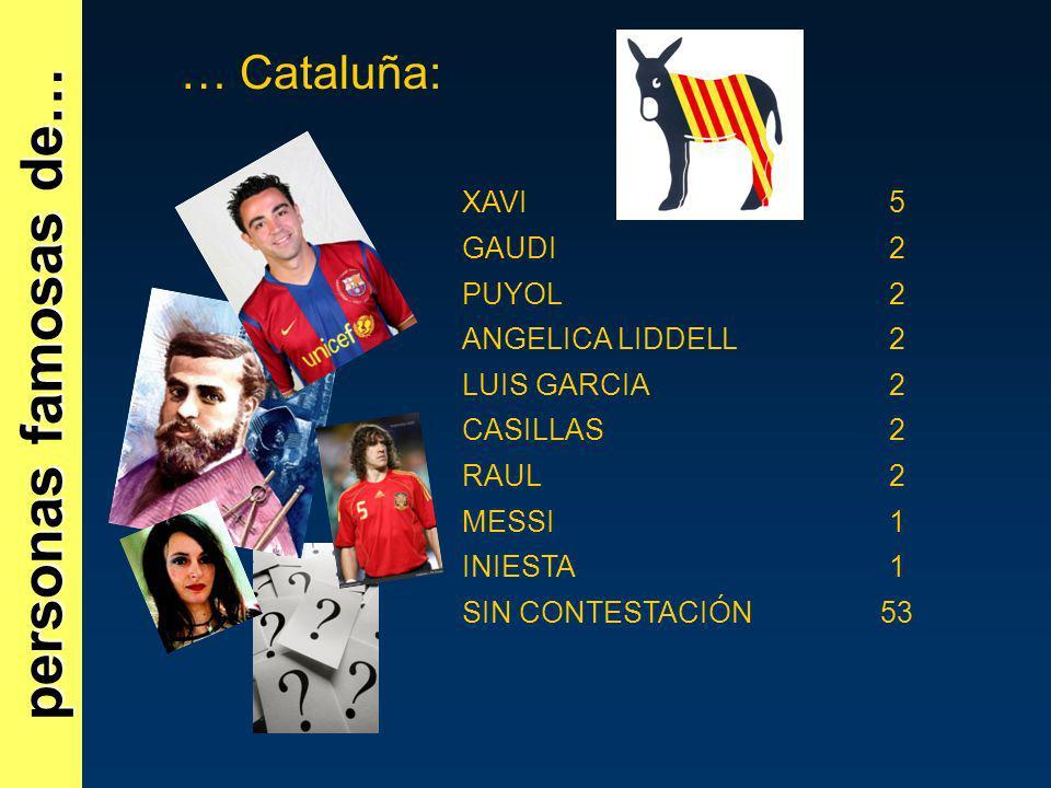 personas famosas de… … Cataluña: XAVI 5 GAUDI 2 PUYOL ANGELICA LIDDELL