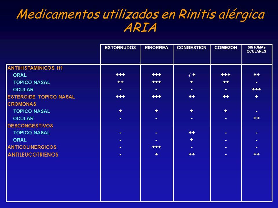 Medicamentos utilizados en Rinitis alérgica ARIA