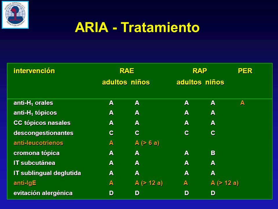 ARIA - Tratamiento intervención RAE RAP PER